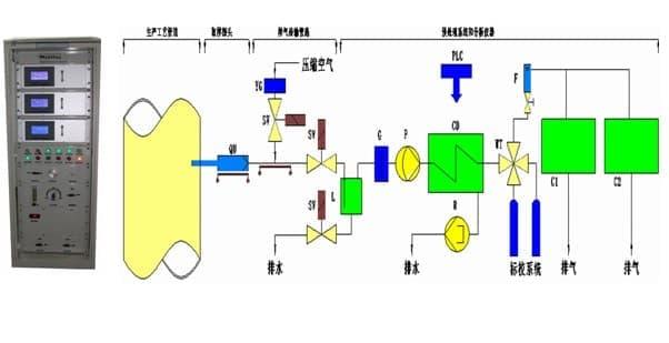 电石炉过程气体分析仪系统