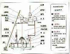 液压驱动除灰系列单段式煤气炉
